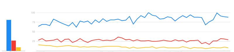 Google Trends; Xanh—Vue.js; Đỏ—React; Vàng—Angular