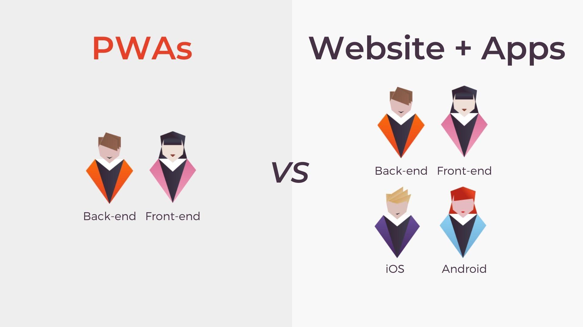 PWA compare