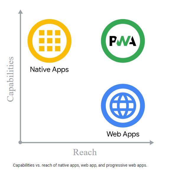 PWA Native and Web
